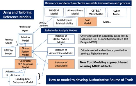 example of Stakeholder Analysis Model for Cost Modeling